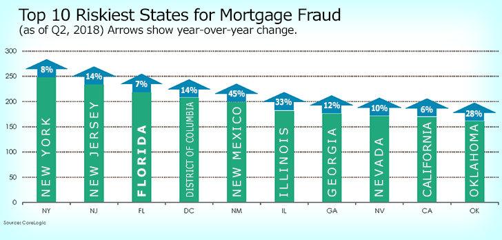 Florida among top states for mortgage fraud