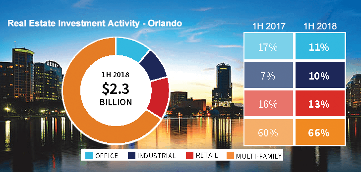 Industrial investment market continues as Florida's leader