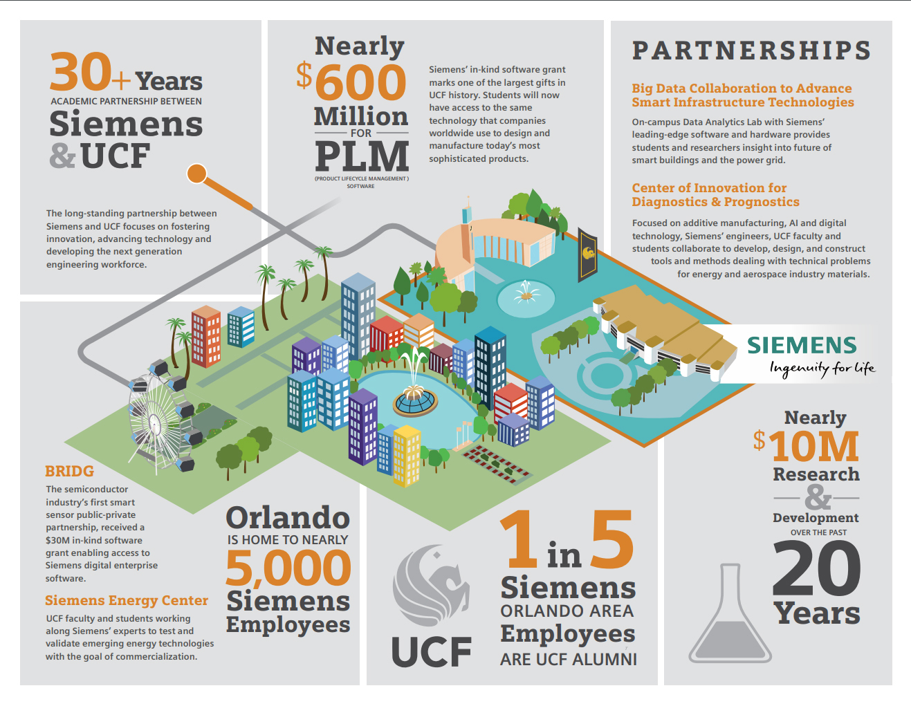 Siemens and UCF to Establish Big Data Collaboration Focused on Advancing Smart Infrastructure Technologies