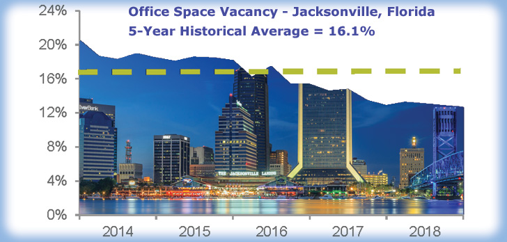 Florida's Class A office market posts big numbers