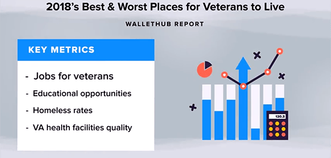 2018's Best & Worst Places for Veterans to Live