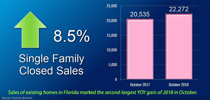 Housing sales, inventory trending up in Florida