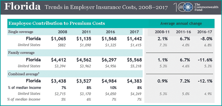 Floridians spending bigger share of their income on health premiums