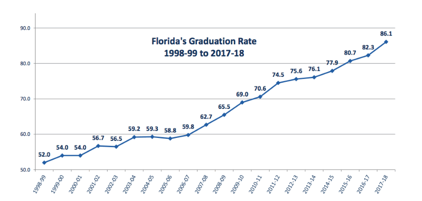 Florida reports all-time high graduation rate