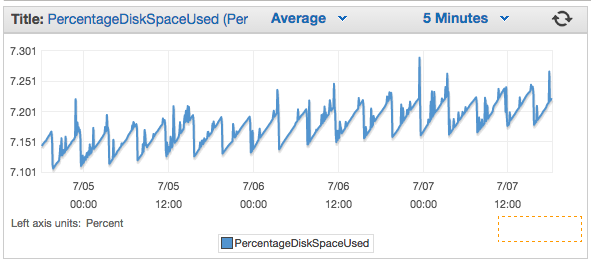 CloudWatch Monitoring Redshift Disk Space-2