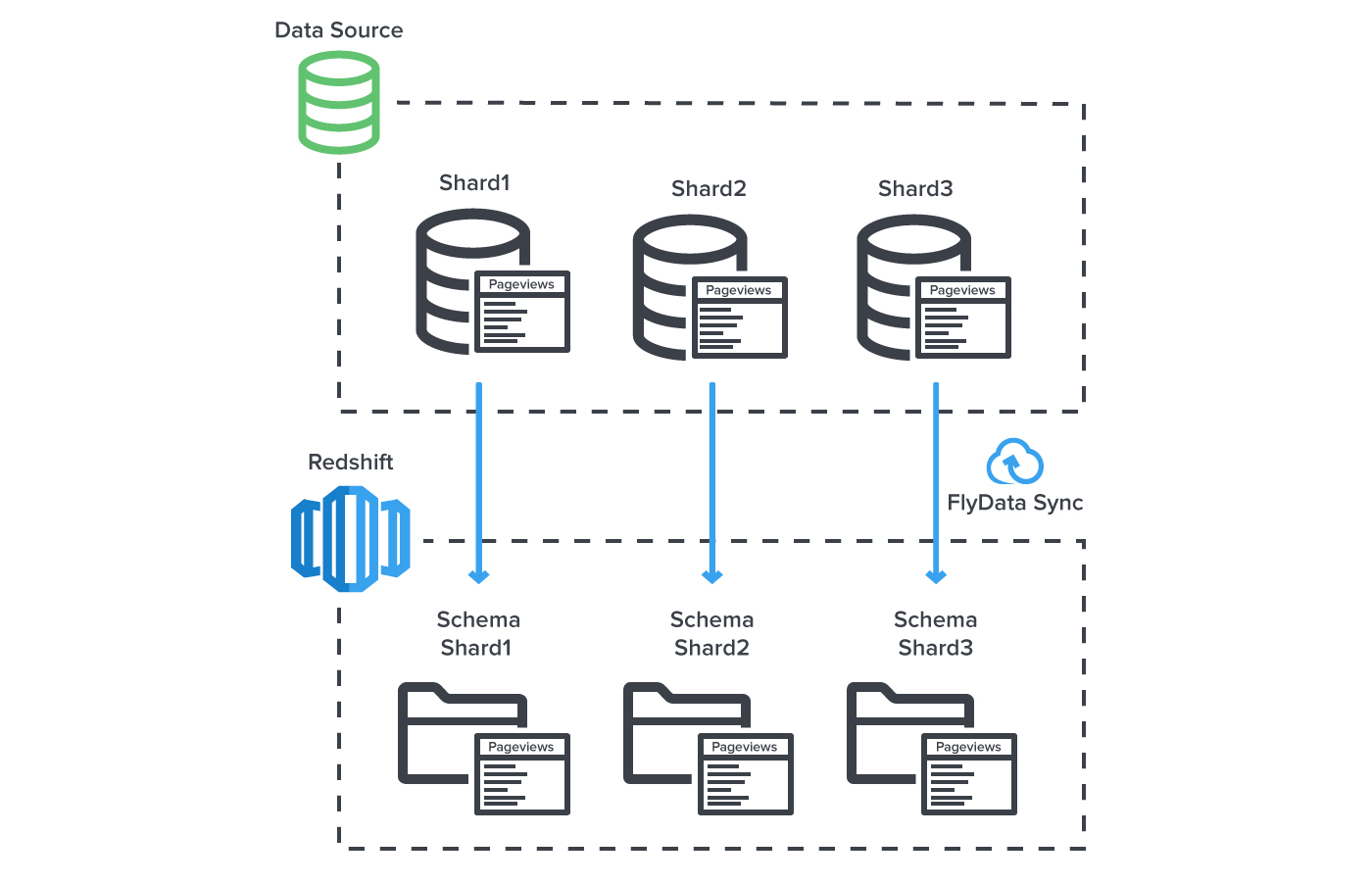 How to replicate database shards to Amazon Redshift | FlyData | Real