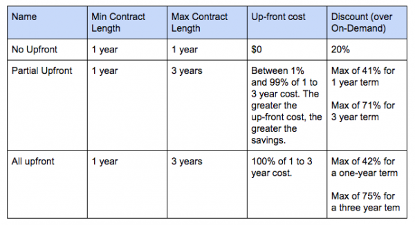 Redshift Pricing Table