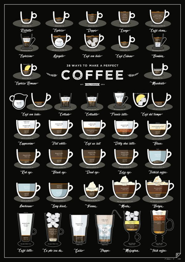 38 Ways to Make A Perfect Cup of Coffee Poster