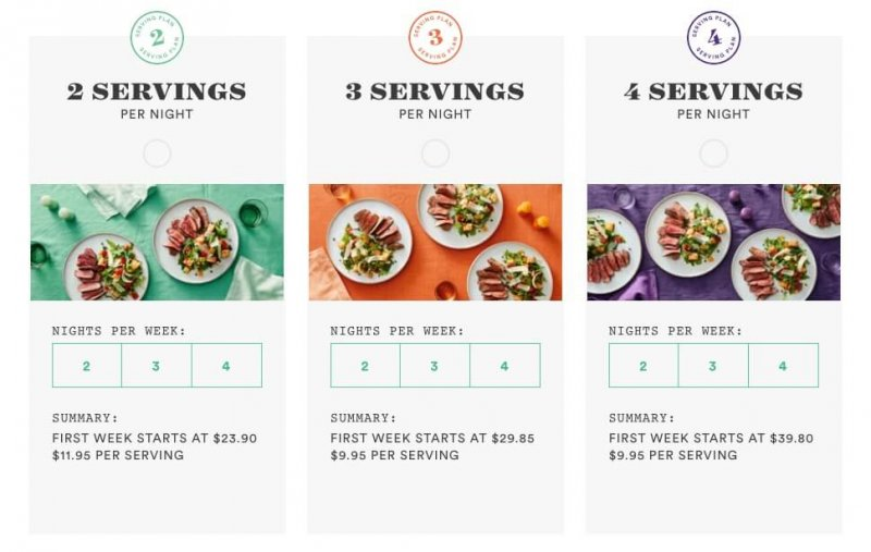 picture showing several different option for plated include how many meals per week and how many servings per meal