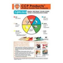 Spectrum Polyethylene Color Coded Cross Contamination Wall Chart Only