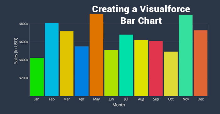 Salesforce | Creating a Visualforce Bar Chart in Salesforce