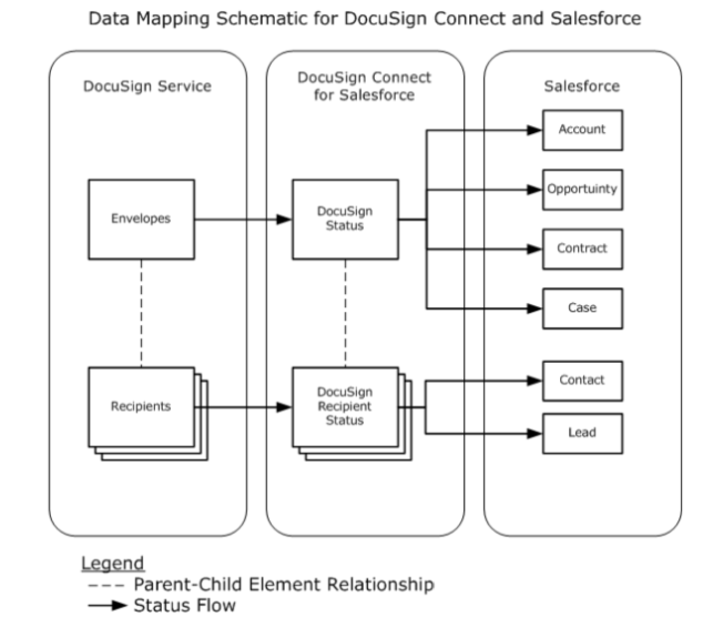 Docusign Mapping Flow