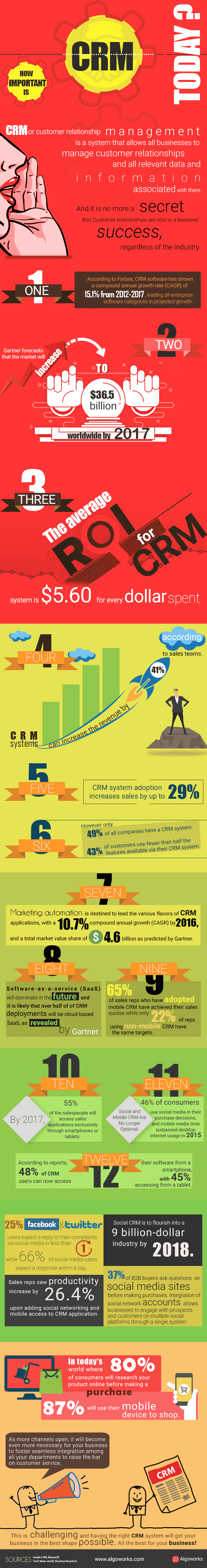 How Important Is CRM Today?   An Infographic