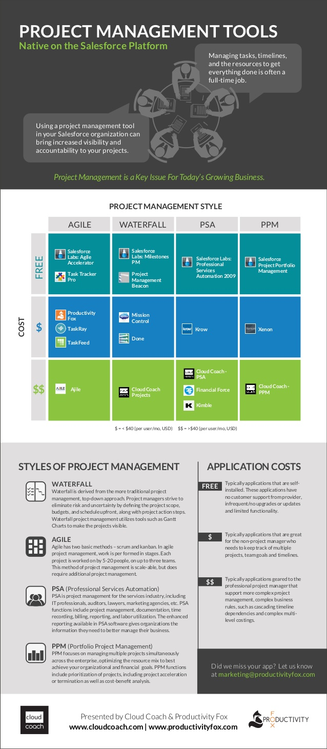 Project Management Tools: Native on The Salesforce Platform