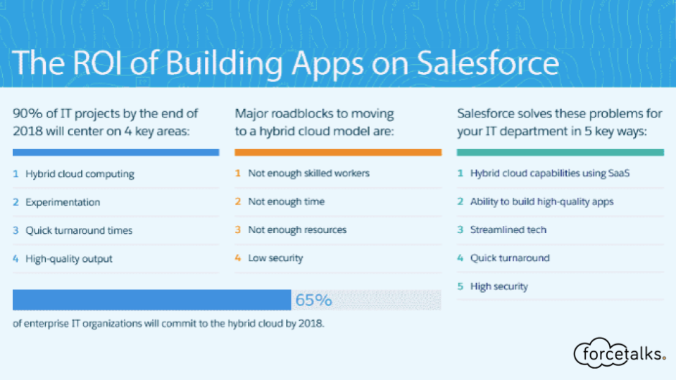 apps on salesforce