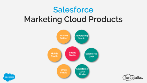 Salesforce Marketing Cloud Products
