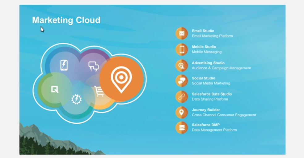 Salesforce | Salesforce Marketing Cloud – Forcetalks