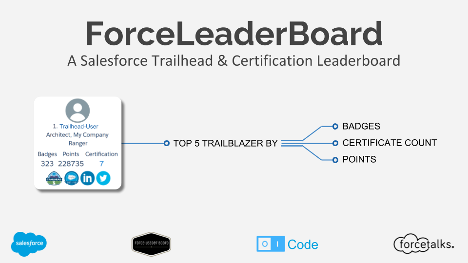 ForceLeaderBoard - A Salesforce Trailhead & Certification Leaderboard