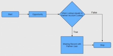 Dynamic Sharing of Standard & Custom Objects through Salesforce Apex
