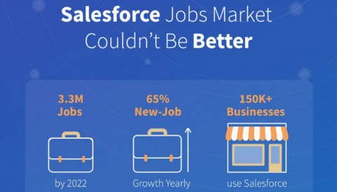 Salesforce Jobs Market Couldn't Be Better!