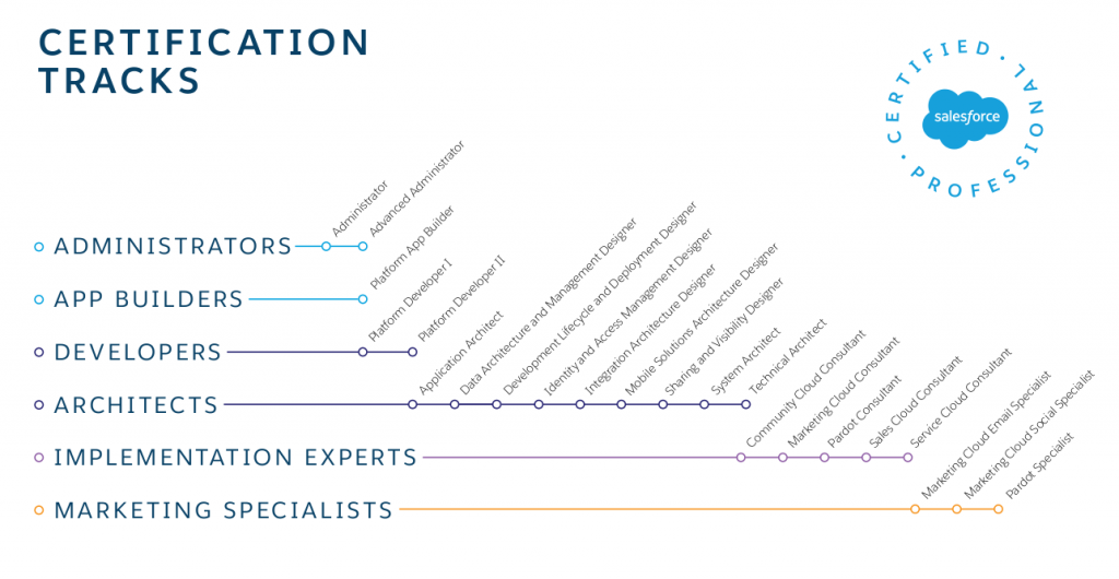 Salesforce A Guide For Salesforce Certification Forcetalks