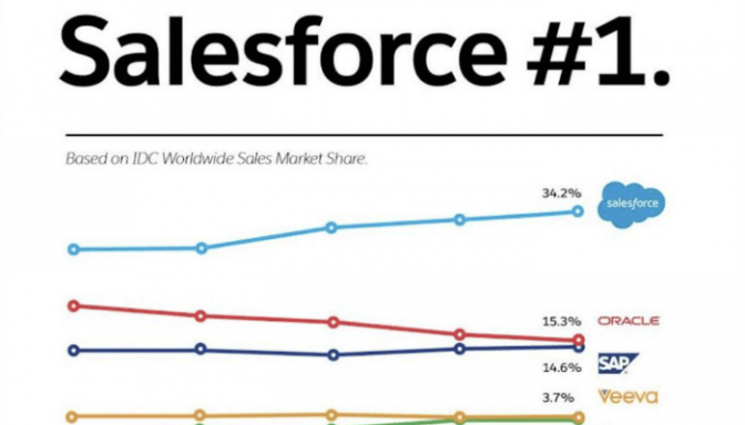 Salesforce Number 1 CRM