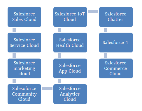 cloud-service-salesforce