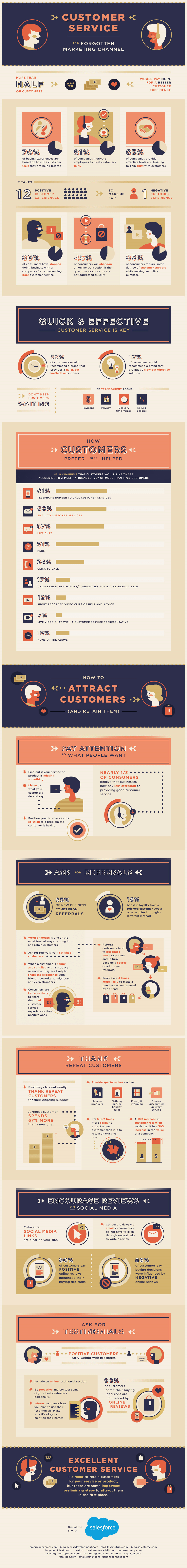 Customer Service: The Forgotten Marketing Channel