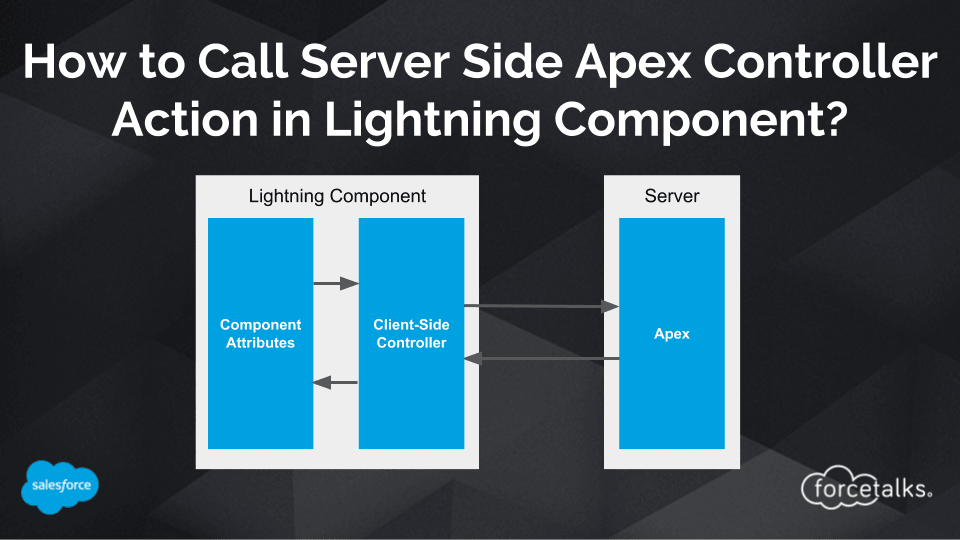 How to Call Server-Side Apex Controller Action from Client-Side Controller in Lightning Component?