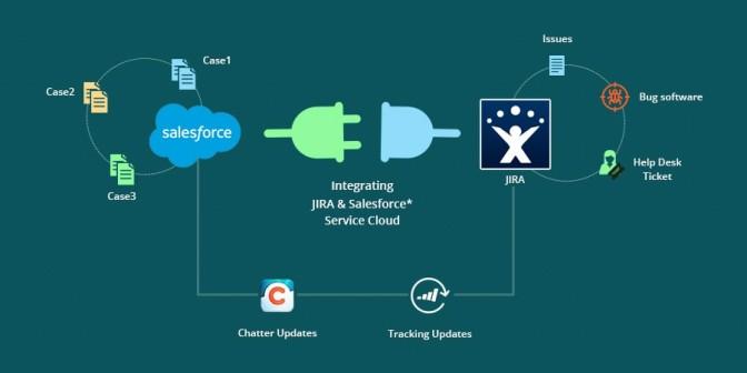 Salesforce Integration with JIRA