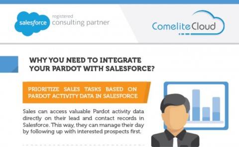 Why Integrate Your Pardot Account with Salesforce?