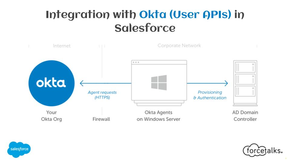 Salesforce | Integration with Okta (User APIs) in Salesforce