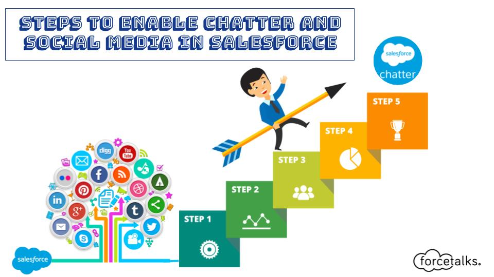 Steps to enable Chatter and Social Media in Salesforce