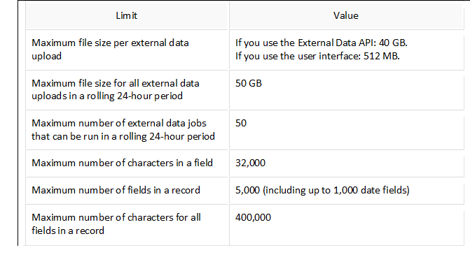 Salesforce | What is the Maximum file size for external data
