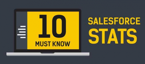 10 Must Know Salesforce Stats