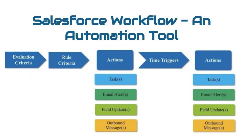 Salesforce | Salesforce WorkFlow – An Automation Tool