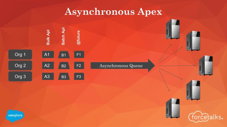 Asynchronous Apex