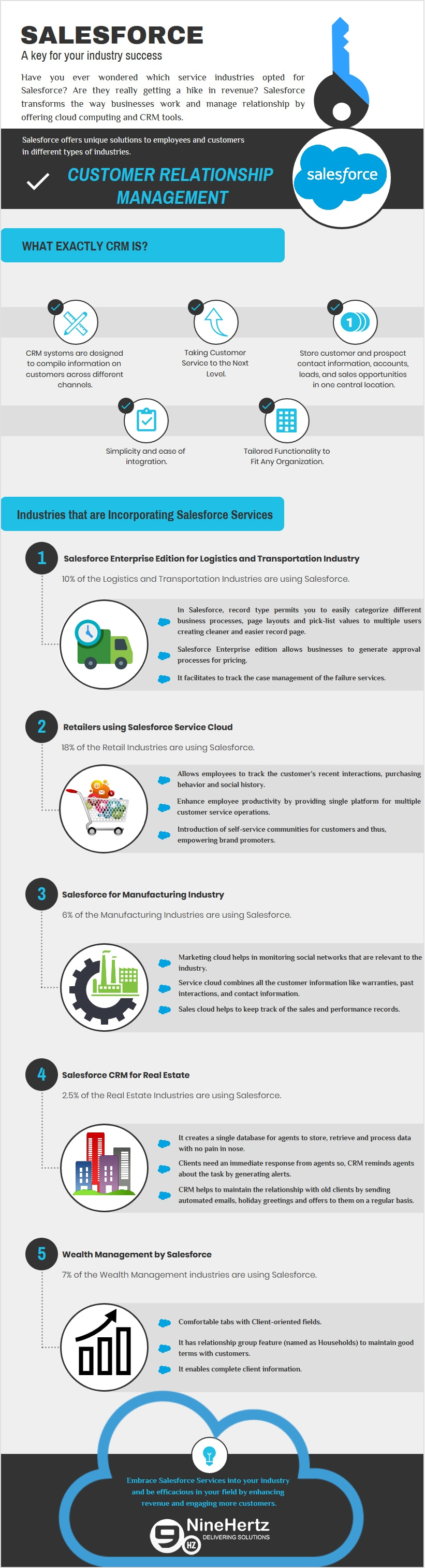 Salesforce - Key For Your Industry Solutions