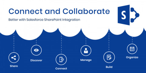 Salesforce & SharePoint Integration – A Combination To Enhance Business Processes