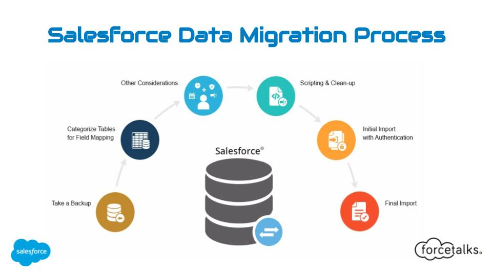 Salesforce Data Migration Process