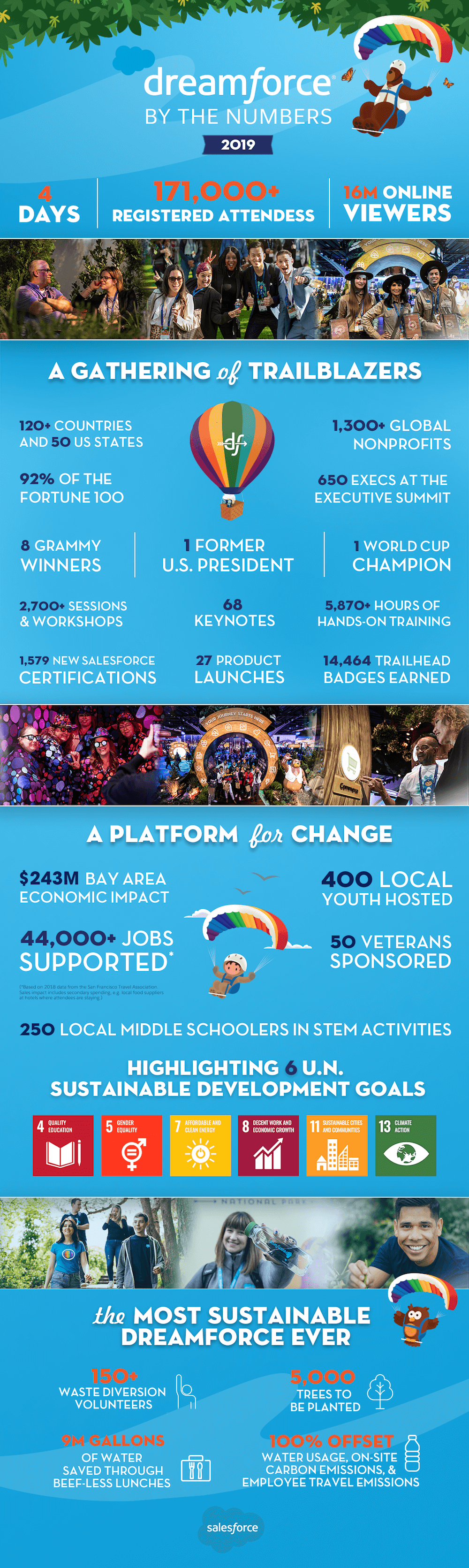 Dreamforce 2019 in Review: Key Facts and Figures