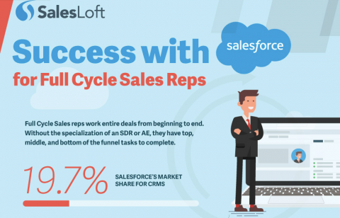 Success With Salesforce For Full Cycle Reps