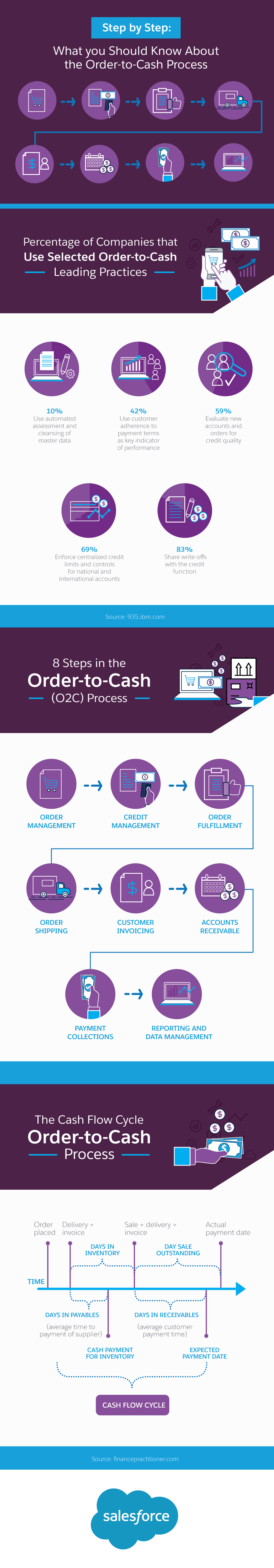 Step by Step: What you Should Know About the Order-to-Cash Process