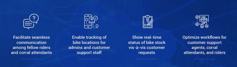 Streamlining Operations of a Leading Bike Aggregator Through Salesforce® Field Service Lightning