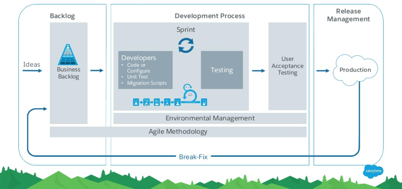 Sandbox Design for Enterprise-level  Implementations!