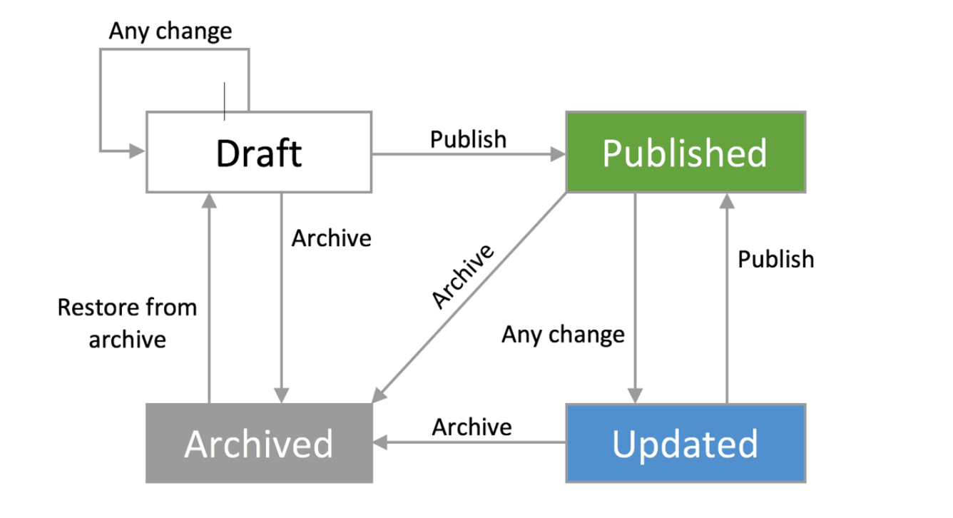 https://s3.amazonaws.com/forge-documentation/publish-lifecycle.png