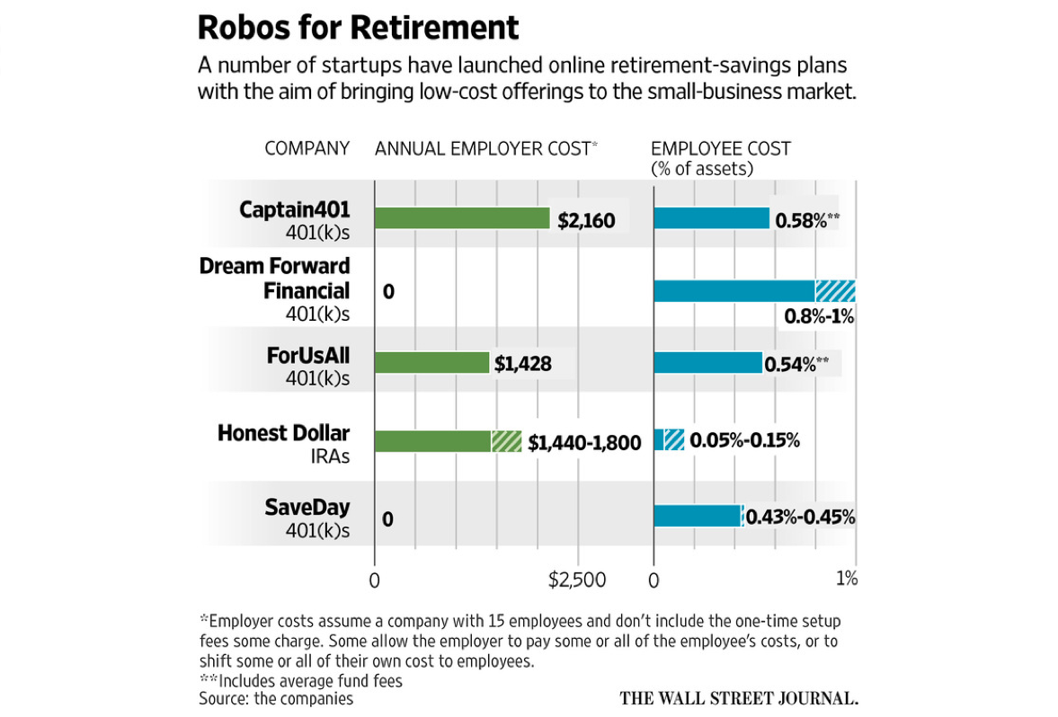 Online 401(k)s as listed by the Wall Street Journal