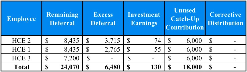 401k Corrective Distribution - Final Allocation
