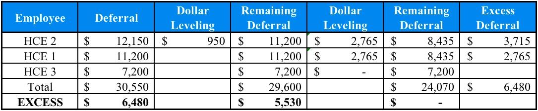 401k Corrective Distributions - Dollar Leveling Method