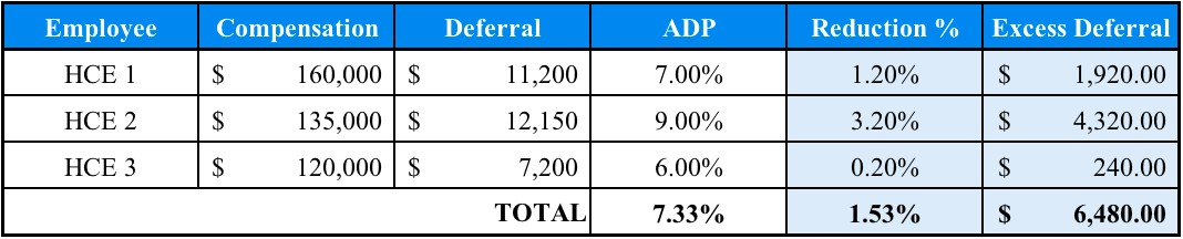 401k Corrective Distributions - Total Excess Deferral Calculation